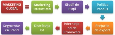 Diploma Global Marketing